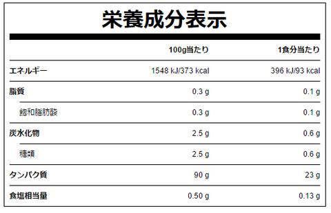 WPI(ホエイアイソレート)の栄養成分表示